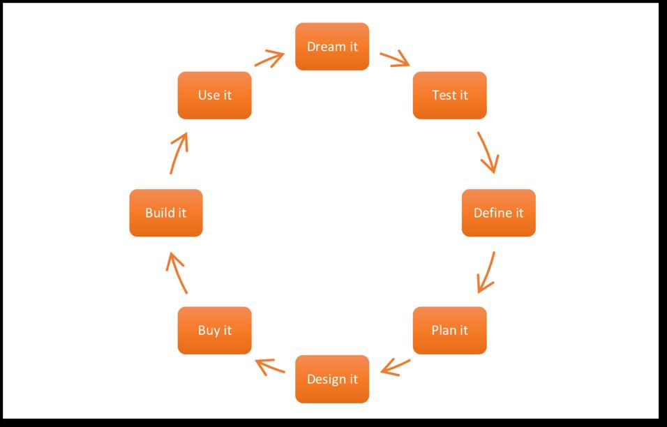 Dream it to User it framework